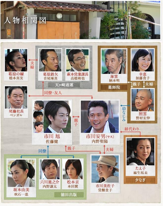 本田翼と佐藤健の共演ドラマ「とんび」