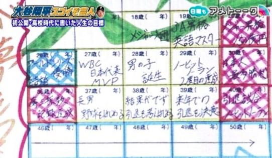 大谷翔平選手の人生目標シート
