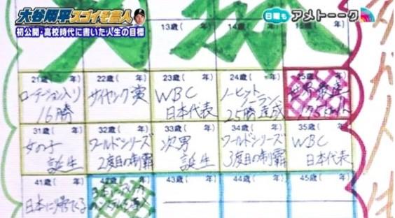 大谷翔平選手が花巻東高校時代に書いた人生目標シート
