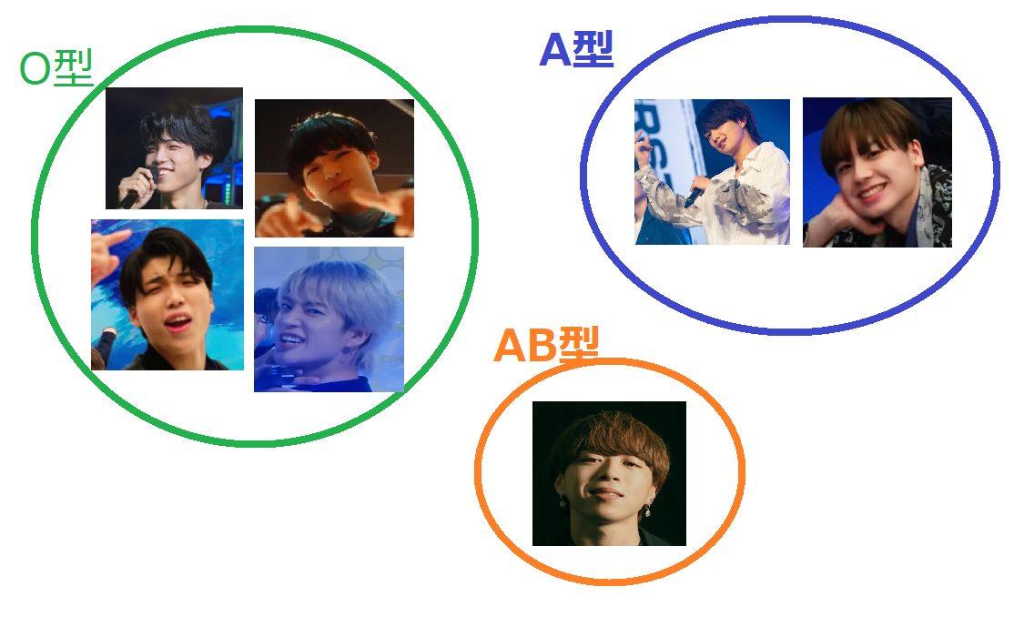 BE:FIRSTメンバーの血液型