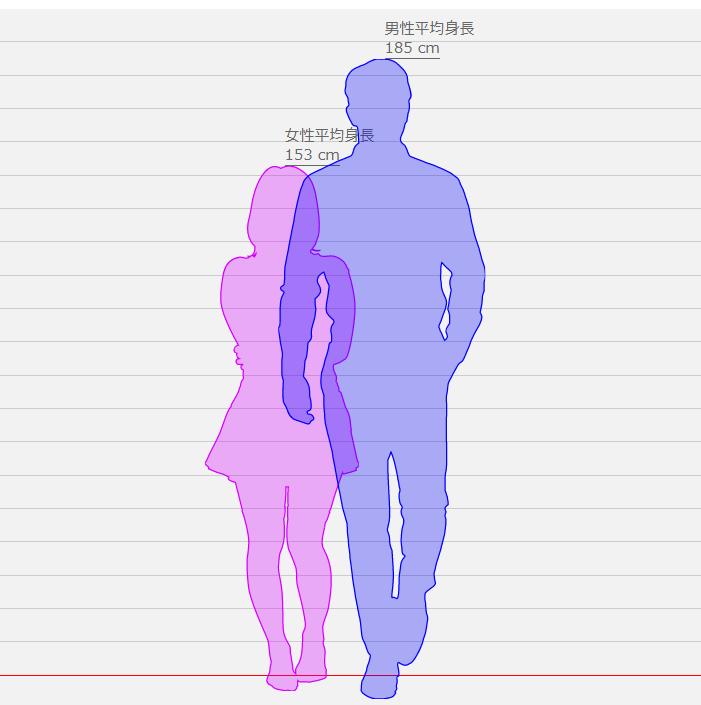 身長比較したったーで比較してみた