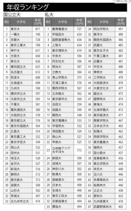 早稲田大学出身の年収